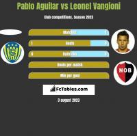 Pablo Aguilar vs Leonel Vangioni h2h player stats