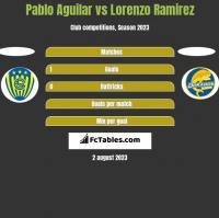 Pablo Aguilar vs Lorenzo Ramirez h2h player stats