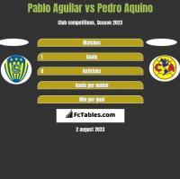 Pablo Aguilar vs Pedro Aquino h2h player stats