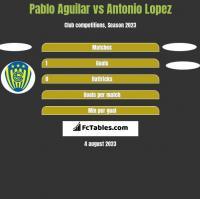 Pablo Aguilar vs Antonio Lopez h2h player stats