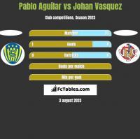 Pablo Aguilar vs Johan Vasquez h2h player stats