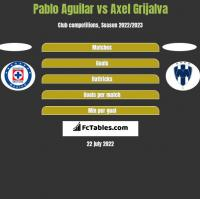 Pablo Aguilar vs Axel Grijalva h2h player stats
