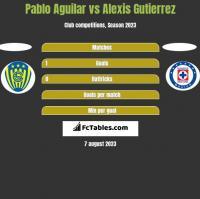 Pablo Aguilar vs Alexis Gutierrez h2h player stats