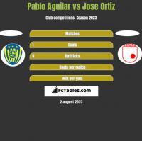 Pablo Aguilar vs Jose Ortiz h2h player stats