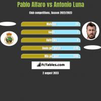 Pablo Alfaro vs Antonio Luna h2h player stats