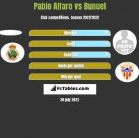 Pablo Alfaro vs Bunuel h2h player stats
