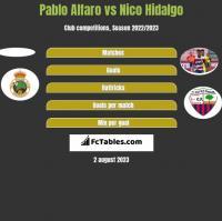 Pablo Alfaro vs Nico Hidalgo h2h player stats