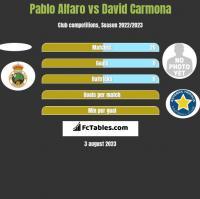 Pablo Alfaro vs David Carmona h2h player stats