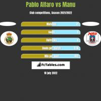 Pablo Alfaro vs Manu h2h player stats