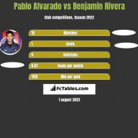Pablo Alvarado vs Benjamin Rivera h2h player stats