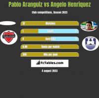 Pablo Aranguiz vs Angelo Henriquez h2h player stats