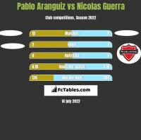 Pablo Aranguiz vs Nicolas Guerra h2h player stats