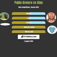 Pablo Armero vs Alan h2h player stats