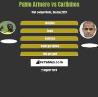 Pablo Armero vs Carlinhos h2h player stats