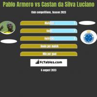 Pablo Armero vs Castan da Silva Luciano h2h player stats