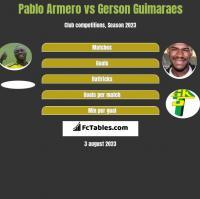 Pablo Armero vs Gerson Guimaraes h2h player stats