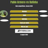 Pablo Armero vs Rafinha h2h player stats