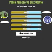 Pablo Armero vs Luiz Otavio h2h player stats