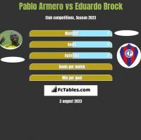 Pablo Armero vs Eduardo Brock h2h player stats