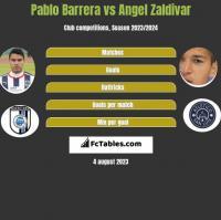 Pablo Barrera vs Angel Zaldivar h2h player stats