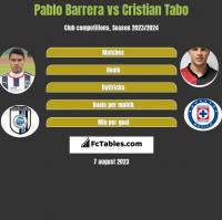 Pablo Barrera vs Cristian Tabo h2h player stats