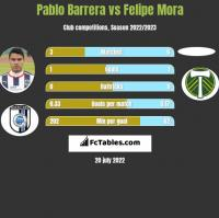 Pablo Barrera vs Felipe Mora h2h player stats