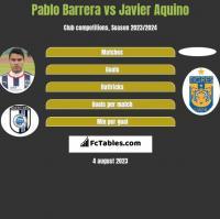 Pablo Barrera vs Javier Aquino h2h player stats