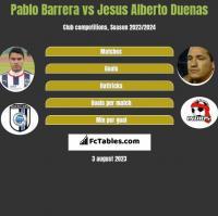 Pablo Barrera vs Jesus Alberto Duenas h2h player stats