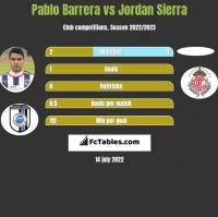 Pablo Barrera vs Jordan Sierra h2h player stats