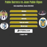Pablo Barrera vs Juan Pablo Vigon h2h player stats
