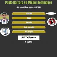 Pablo Barrera vs Misael Dominguez h2h player stats