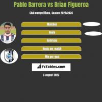 Pablo Barrera vs Brian Figueroa h2h player stats