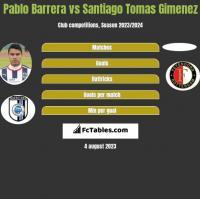 Pablo Barrera vs Santiago Tomas Gimenez h2h player stats
