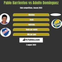 Pablo Barrientos vs Adolfo Dominguez h2h player stats