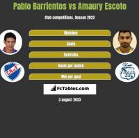 Pablo Barrientos vs Amaury Escoto h2h player stats