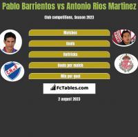 Pablo Barrientos vs Antonio Rios Martinez h2h player stats