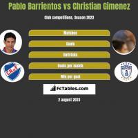 Pablo Barrientos vs Christian Gimenez h2h player stats