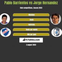 Pablo Barrientos vs Jorge Hernandez h2h player stats
