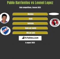 Pablo Barrientos vs Leonel Lopez h2h player stats