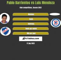 Pablo Barrientos vs Luis Mendoza h2h player stats