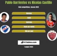 Pablo Barrientos vs Nicolas Castillo h2h player stats