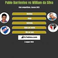 Pablo Barrientos vs William da Silva h2h player stats