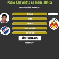 Pablo Barrientos vs Diego Abella h2h player stats