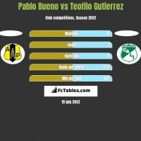 Pablo Bueno vs Teofilo Gutierrez h2h player stats