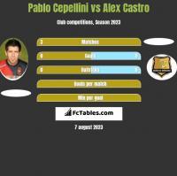 Pablo Cepellini vs Alex Castro h2h player stats