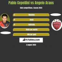 Pablo Cepellini vs Angelo Araos h2h player stats