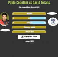 Pablo Cepellini vs David Terans h2h player stats