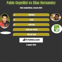 Pablo Cepellini vs Elias Hernandez h2h player stats