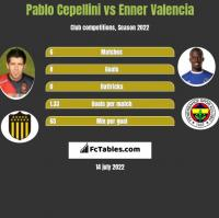 Pablo Cepellini vs Enner Valencia h2h player stats
