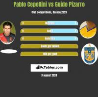 Pablo Cepellini vs Guido Pizarro h2h player stats